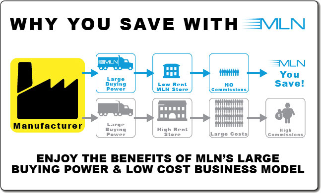 Why you save at MLN